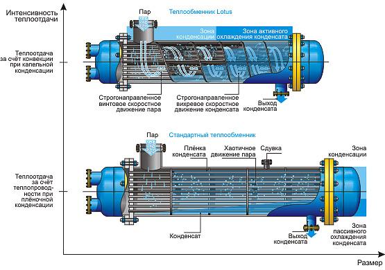 Конденсация водяного пара теплообменник Кожухотрубный испаритель Alfa Laval DXQ 385 Дзержинск