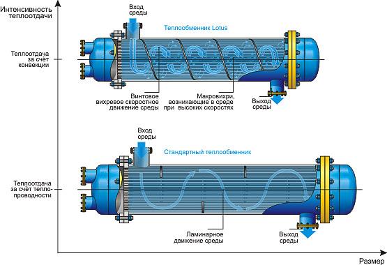 Изготавливаем кожухотрубчатые теплообменники Уплотнения теплообменника Funke FP 205 Кемерово